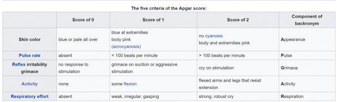 scorul APGAR