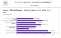 Sondaj FSLI: Cât de grave sunt problemele din Școala românească