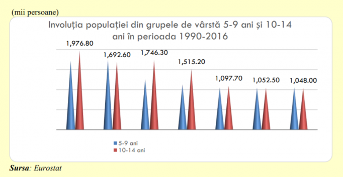 România copiii raport