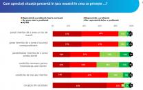 IRES: 91% dintre tinerii României spun că sunt îngrijorați de corupție. Mai mult de jumătate vor să plece din țară