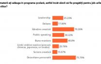 Studiu: Nouă din zece români din mediul urban cred că școala nu e adaptată meseriilor din viitor