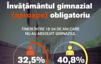 Unul din trei români cu vârsta între 18 și 24 de ani NU a absolvit gimnaziul