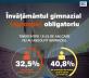 gimnaziul români statistică
