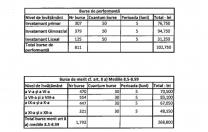 Bursa de performanță pentru elevii olimpici din sectorul 4 al Capitalei: 50 de lei. Bursa de merit: de la 30 de lei