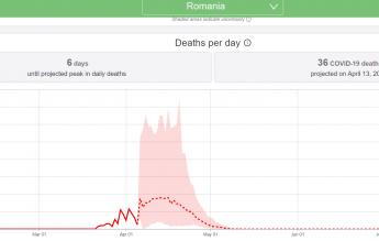 Previziunile IHME (University of Washington): 8 mai, prima zi fără decese cauzate de COVID 19 în România