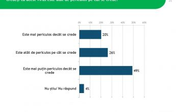 IRES: Aproape jumătate dintre români cred că virusul SARS-CoV2 este mai puțin periculos pe cât se crede