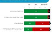 Sondaj IRES: 9 din 10 români susțin că poartă mască în spațiile închise