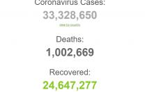 Numărul deceselor provocate de SARS-CoV-2 a depășit un milion