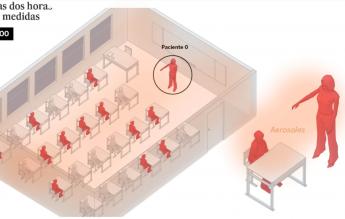 El Pais: Cum se răspândește SARS-CoV-2 într-o sală de clasă, dacă profesorul e infectat. De ce e importantă aerisirea